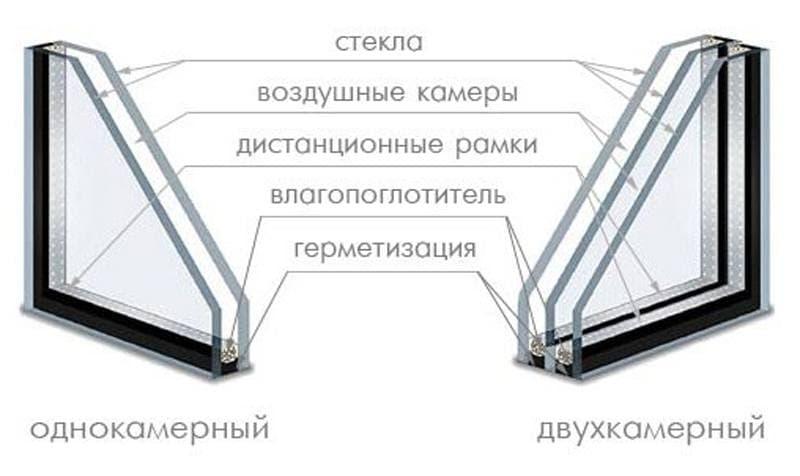 Какие бывают стеклопакеты пластиковых окон: классификация - .